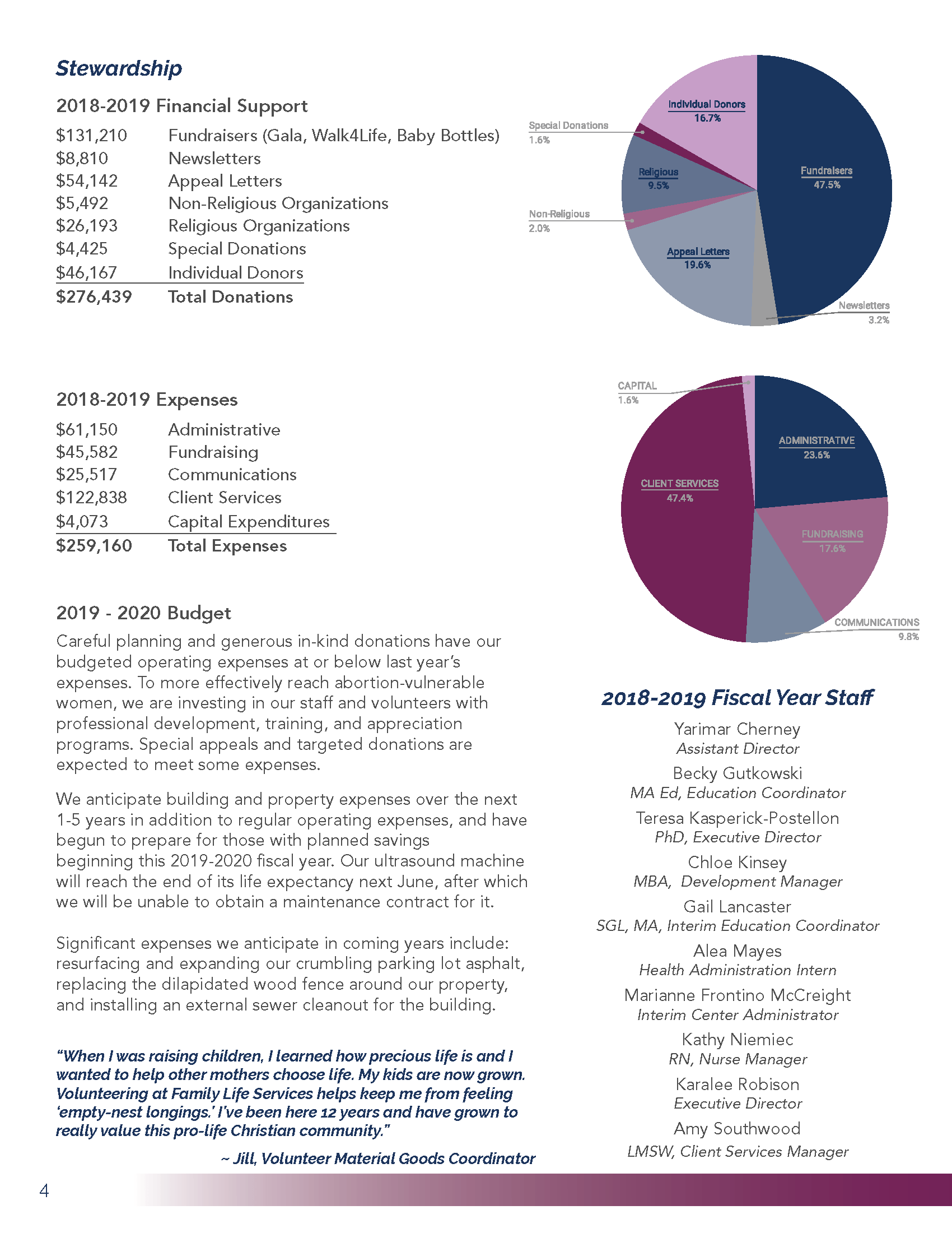 2019 Annual Report Page 4, Stewardship Report, 2019-2020 budget, and list of 2018-2019 staff members